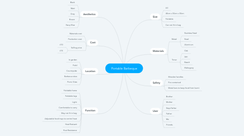 Mind Map: Portable Barbeque