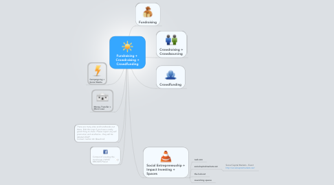 Mind Map: Fundraising +  Crowdraising + Crowdfunding