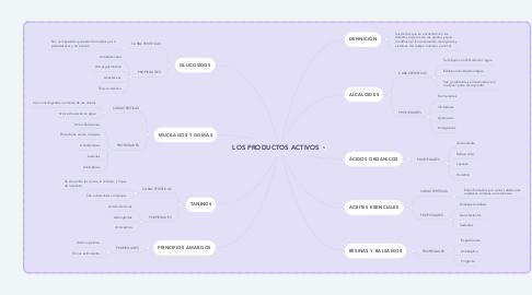 Mind Map: LOS PRODUCTOS ACTIVOS