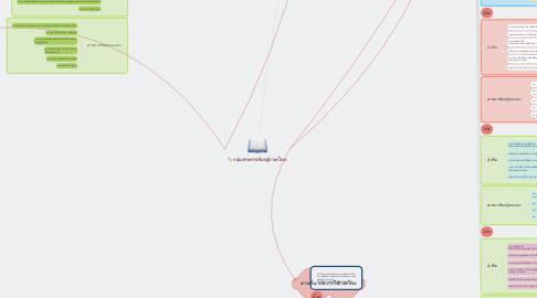 Mind Map: กลุ่มสาระการเรียนรู้ภาษาไทย