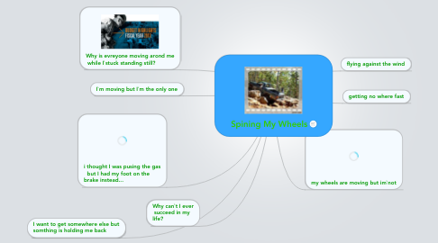 Mind Map: Spining My Wheels