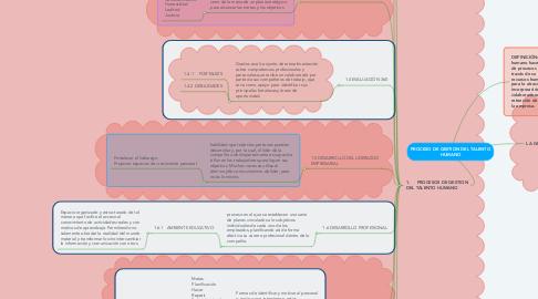 Mind Map: BASES CONCEPTUALES DE LA CIENCIA GERENCIAL