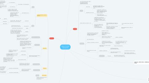 Mind Map: CRIME (TEORIA TRIPARTITE)