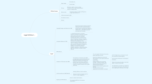 Mind Map: Legal & Ethical