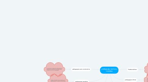 Mind Map: pedagogía, teorías y modelos
