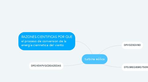 Mind Map: turbina eólica