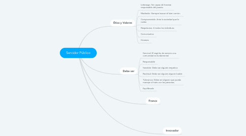 Mind Map: Servidor Público
