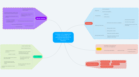 Mind Map: Increase civil engagement in the community, by promoting importance of voting in upcoming elections