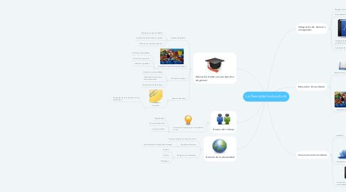 Mind Map: La Diversidad Sociocultural