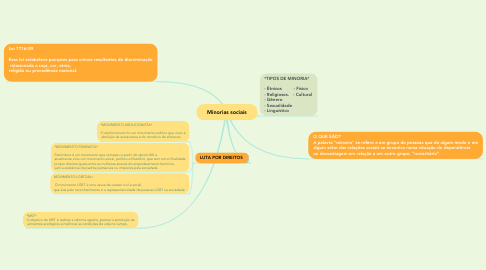 Mind Map: Minorias sociais
