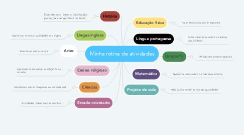 Mind Map: Minha rotina de atividades