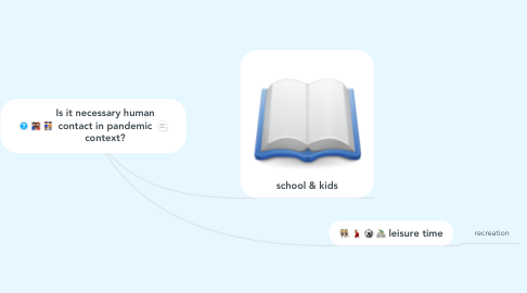 Mind Map: Is it necessary human contact in pandemic context?