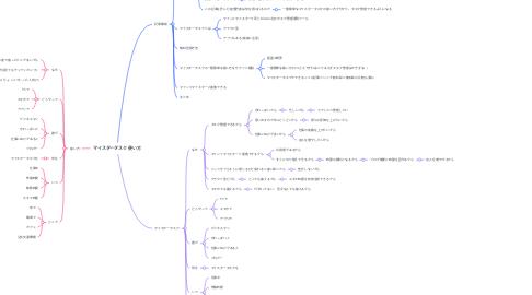 Mind Map: ブログのPV月間1万達成