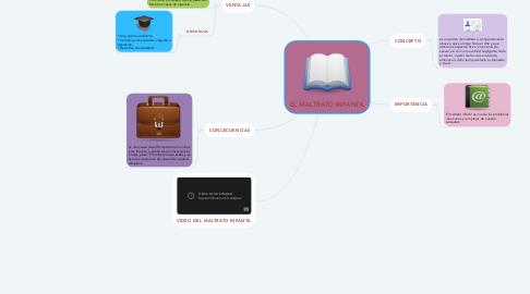 Mind Map: EL MALTRATO INFANTIL