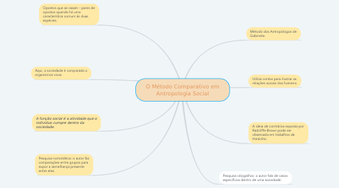 Mind Map: O Método Comparativo em Antropologia Social