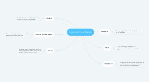 Mind Map: Tipos de Inventários.