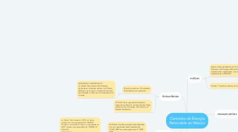 Mind Map: Centrales de Energía Renovable en México