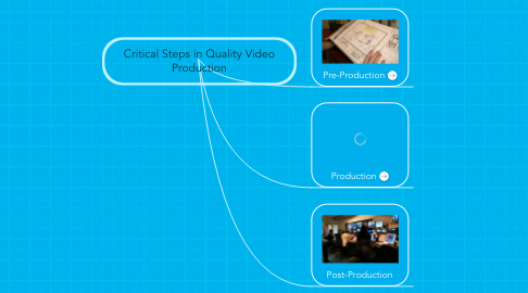 Mind Map: Critical Steps in Quality Video Production