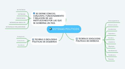 Mind Map: SISTEMAS POLITICOS