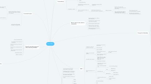 Mind Map: Data Ethics