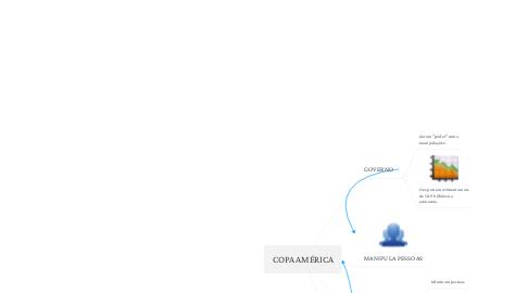 Mind Map: COPA AMÉRICA