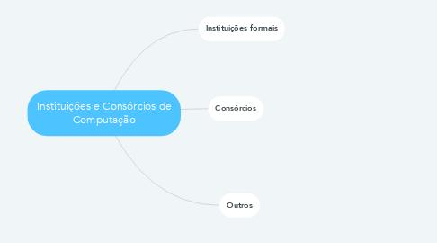 Mind Map: Instituições e Consórcios de Computação