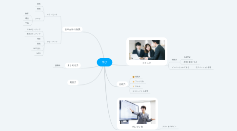 Mind Map: 学び