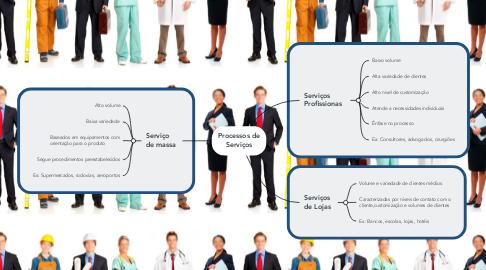 Mind Map: Processos de Serviços