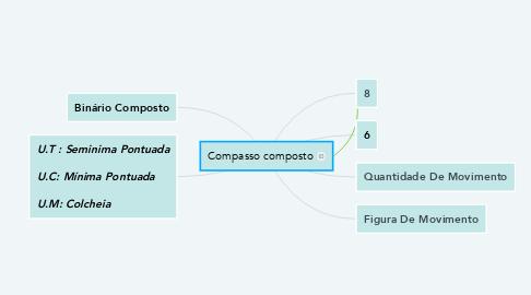 Mind Map: Compasso composto
