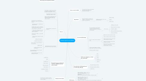 Mind Map: Marketing & Social Media