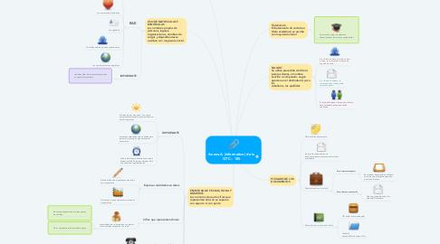 Mind Map: Anexo A (informativo) de la GTC – 185