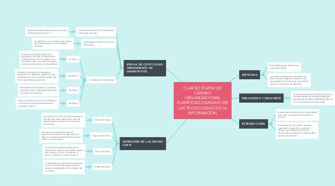 Mind Map: CUATRO ETAPAS DE CAMBIO ORGANIZACIONAL PLANIFICADO BASADO EN LAS TECNOLOGIAS DE LA INFORMACIÓN