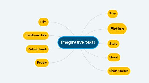 Mind Map: Imaginative texts