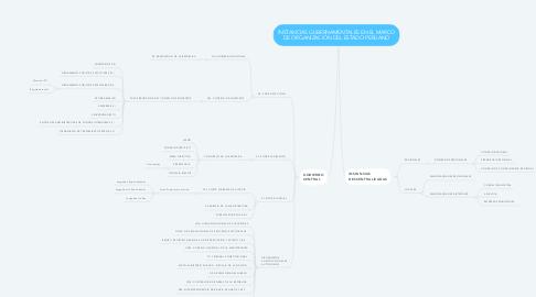 Mind Map: INSTANCIAS GUBERNAMENTALES EN EL MARCO DE ORGANIZACIÓN DEL ESTADO PERUANO