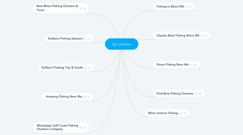 Mind Map: Syl Charters