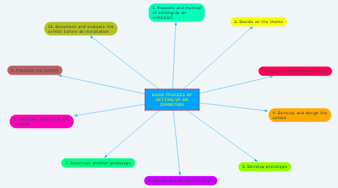Mind Map: BASIC PROCESS OF SETTING-UP AN EXHIBITION