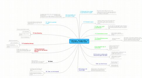 Mind Map: 17 Motiveren, 18 Vragen stellen, 19 Groepsklimaat, 20 Orde houden