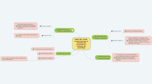 Mind Map: PAPEL DEL TUTOR:  Fundamental para el transmisor del conocimiento a facilitador del aprendizaje