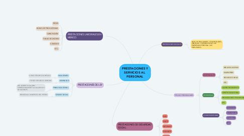 Mind Map: PRESTACIONES Y SERVICIOS AL  PERSONAL