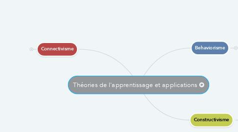Mind Map: Théories de l'apprentissage et applications