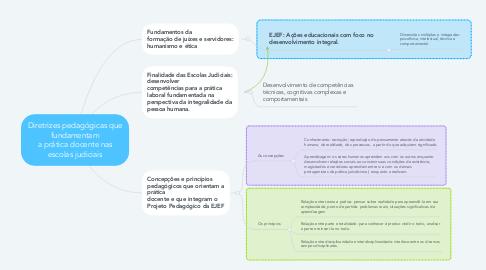 Mind Map: Diretrizes pedagógicas que fundamentam a prática docente nas escolas judiciais