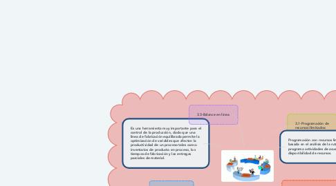 Mind Map: 3.-CONTROL DE LAS ACTIVIDADES DE PRODUCCION.