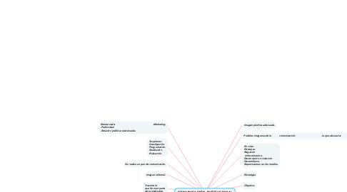 Mind Map: COMUNICACIÓN INSTITUCIONAL.