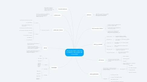 Mind Map: Influencias de la cultura en la decisión de compra del consumidor