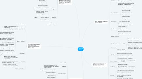 Mind Map: Instituições formais