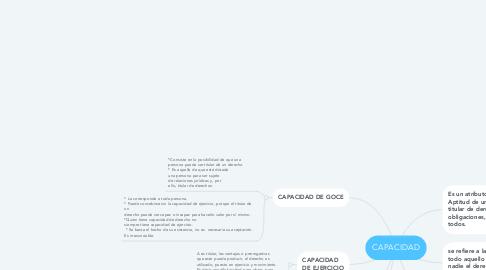 Mind Map: CAPACIDAD