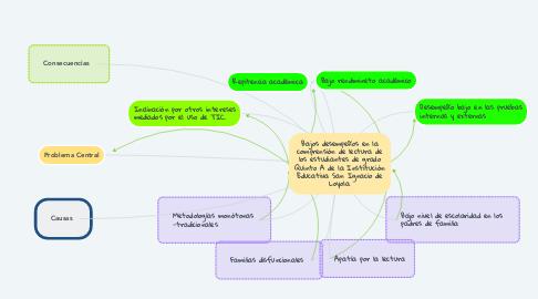 Mind Map: Bajos desempeños en la comprensión de lectura de los estudiantes de grado Quinto A de la Institución Educativa San Ignacio de Loyola.