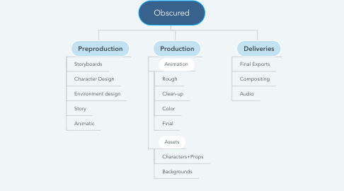 Mind Map: Obscured