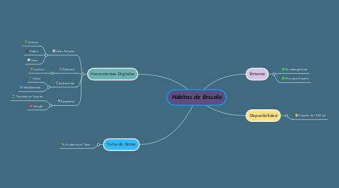 Mind Map: Hábitos de Estudio