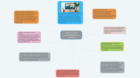 Mind Map: The Use of Computer Technology in EFL Classroom: Advantages and  Implications